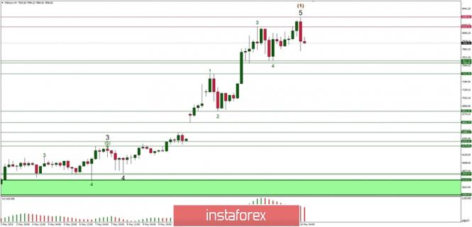 Exchange Rates 16.05.2019 analysis