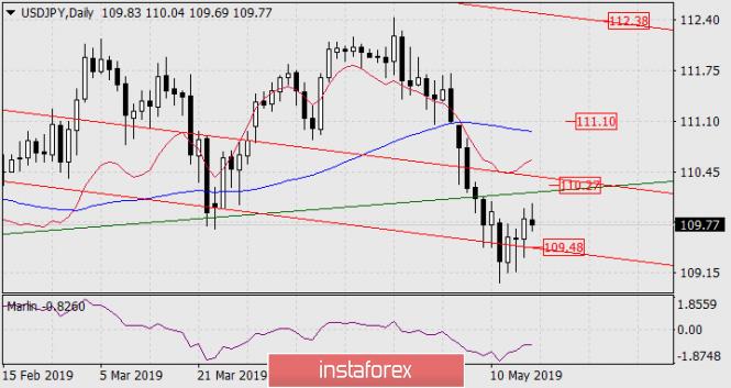 InstaForex Analytics: Prognose für 17. Mai – USD/JPY