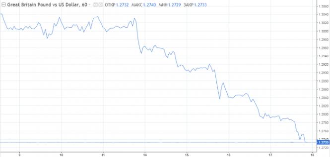 Курс валюты на 17.05.2019 analysis