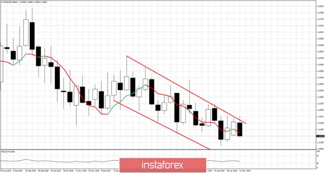 Exchange Rates 17.05.2019 analysis