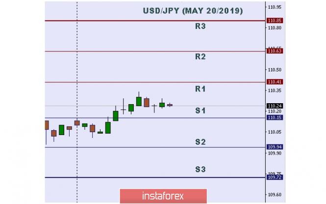 InstaForex Analytics: Análise técnica: Níveis intradiarios importantes para USD / JPY, 20 de maio de 2019