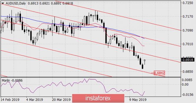 InstaForex Analytics: Prognose für 20. Mai – AUD/USD
