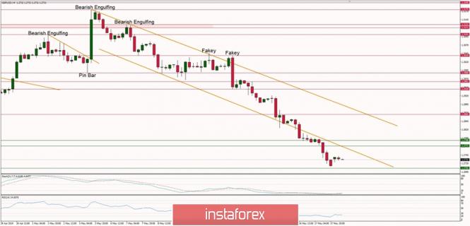 InstaForex Analytics: Phân tích kỹ thuật của GBP/USD cho ngày 20.05.2019