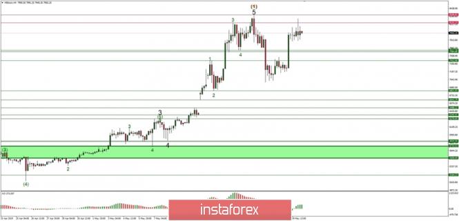 Exchange Rates 20.05.2019 analysis