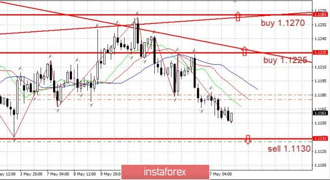 InstaForex Analytics: Торговый план 20.05.2019 EURUSD