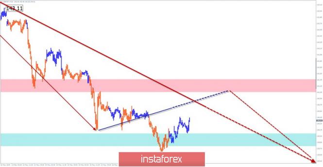 Курс валюты на 20.05.2019 analysis