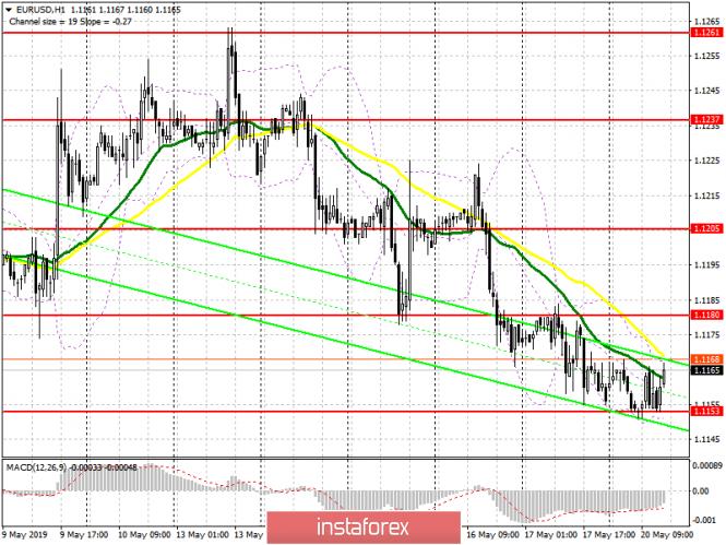 InstaForex Analytics: EUR/USD: план на американскую сессию 20 мая. На рынке полный штиль и без изменений