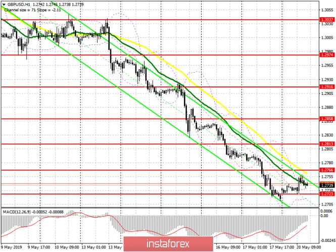 InstaForex Analytics: GBP/USD: план на американскую сессию 20 мая. Покупатели пытаются начать хоть какую-то коррекцию