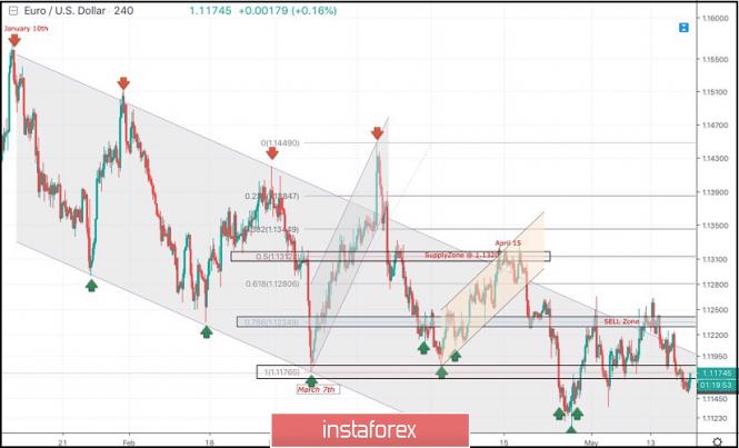 InstaForex Analytics: 20 de mayo de 2019 : Análisis técnicos intradía y recomendaciones comerciales del EUR/USD