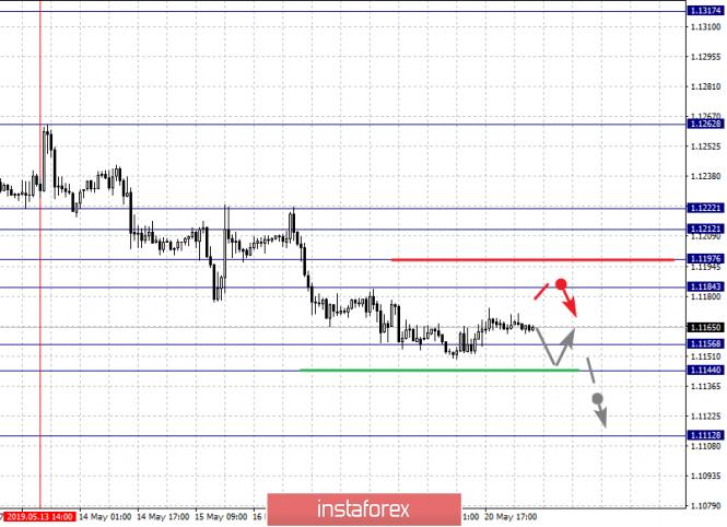 InstaForex Analytics: Фрактальный анализ по основным валютным парам на 21 мая