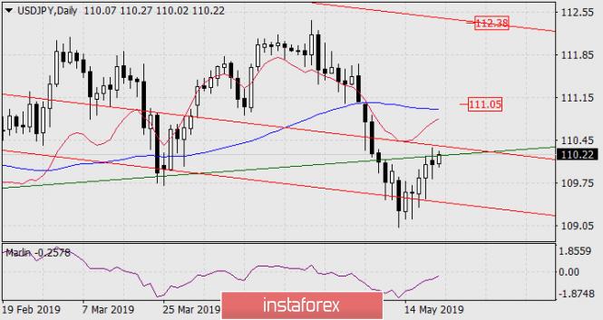 InstaForex Analytics: Prognose für 21. Mai – USD/JPY