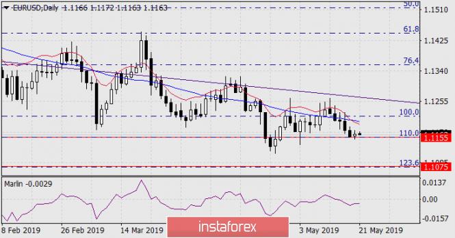InstaForex Analytics: Prognose für 21. Mai – EUR/USD