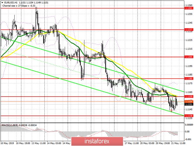 InstaForex Analytics: EUR/USD: план на американскую сессию 21 мая. Хороший показатель потребительской уверенности остановил падение евро