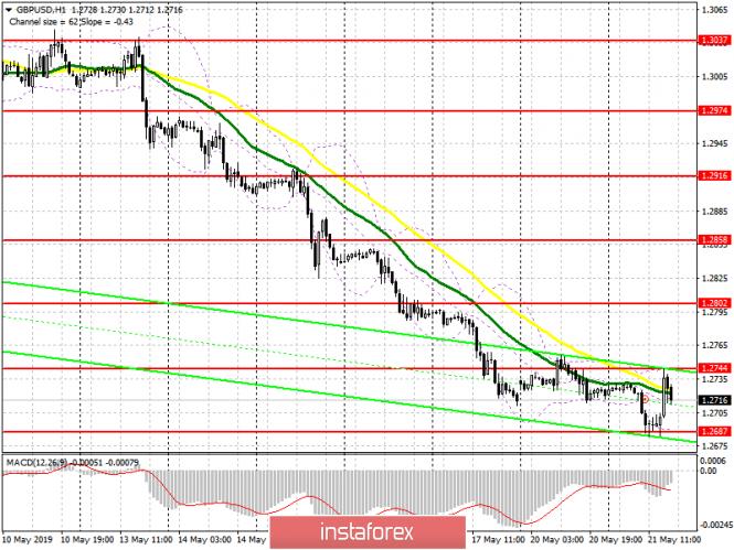 InstaForex Analytics: GBP/USD: план на американскую сессию 21 мая. Фунт немного восстановился перед выступление Терезы Мэй