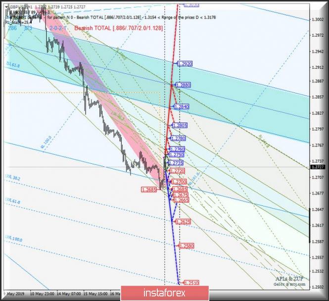 InstaForex Analytics: GBP/USD h1. Варианты развития движения с 21 мая 2019 г. Анализ APLs & ZUP