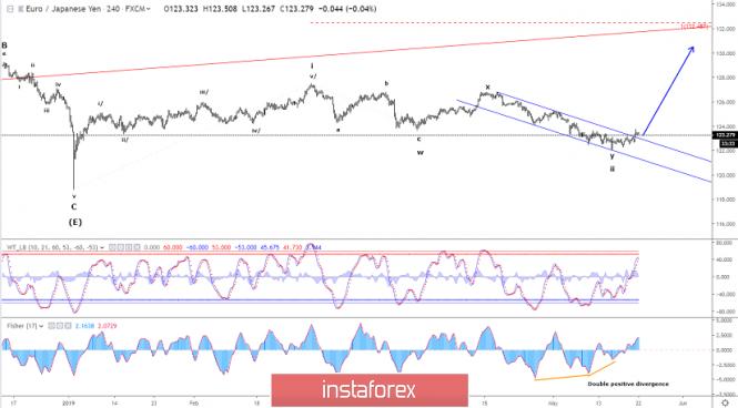 Exchange Rates 22.05.2019 analysis