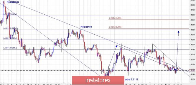 InstaForex Analytics: Търговски план за EUR/USD за 22 май 2019 г.