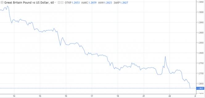 Курс валюты на 22.05.2019 analysis