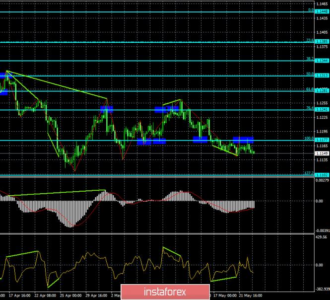 InstaForex Analytics: Прогноз по EUR/USD и GBP/USD на 23 мая. Тереза Мэй может уйти в отставку уже в ближайшие дни