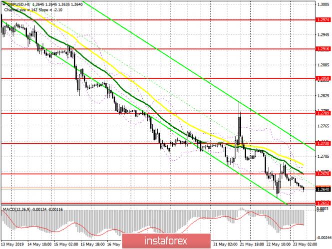 InstaForex Analytics: GBP/USD: план на европейскую сессию 23 мая. Отставка лидера Палаты общин ударила по позициям фунта