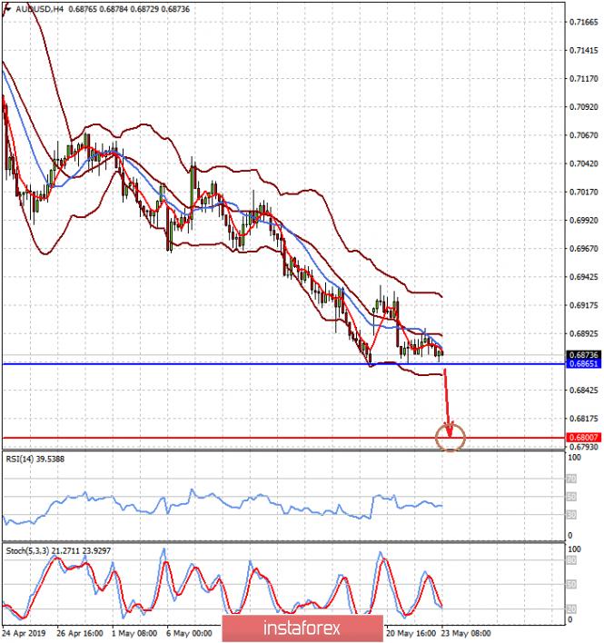 InstaForex Analytics: Инвесторы продолжат уходить от риска (ожидаем плавного снижения пар AUDUSD и GBPUSD)