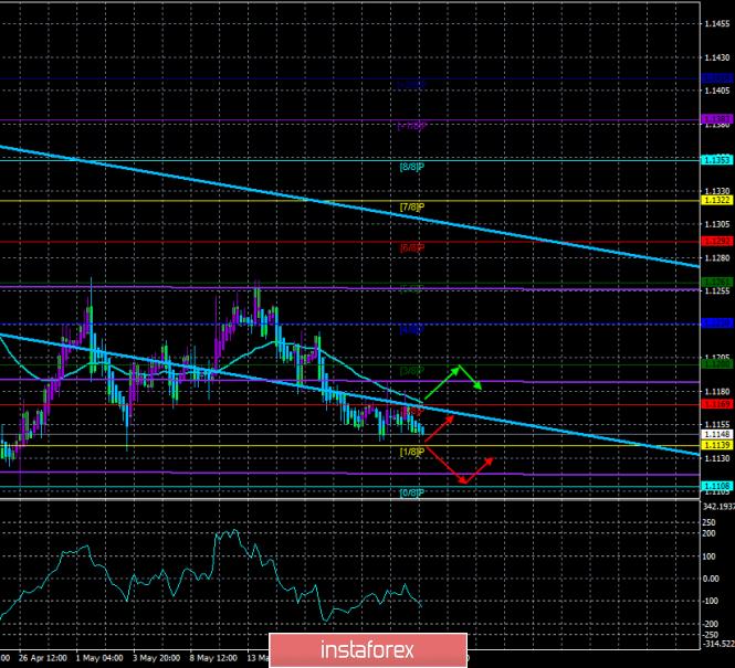 InstaForex Analytics: Обзор EUR/USD. 23 мая. Прогноз по системе «Каналы регрессии». ФРС не собирается изменять ключевую ставку в ближайшие месяцы