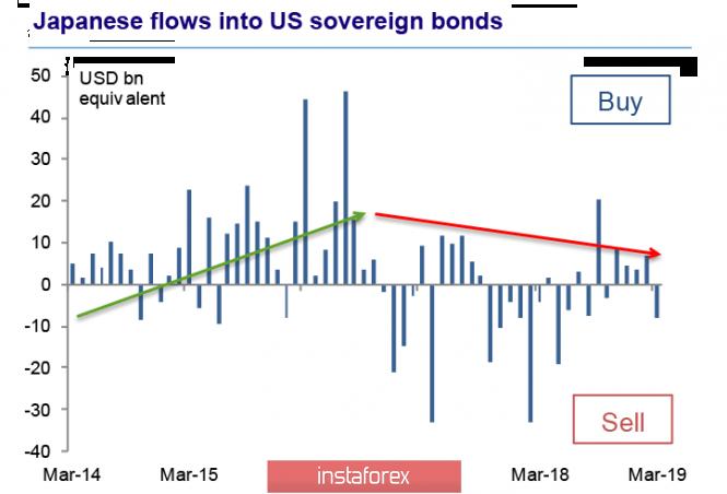 InstaForex Analytics: Рынки вновь уходят в красную зону. Воспользуется ли иена шансом?