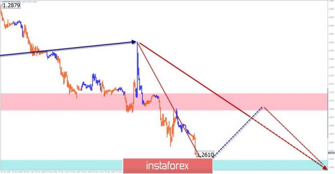 InstaForex Analytics: GBP/USD, USD/JPY. Упрощенный волновой анализ и прогноз на 23 мая