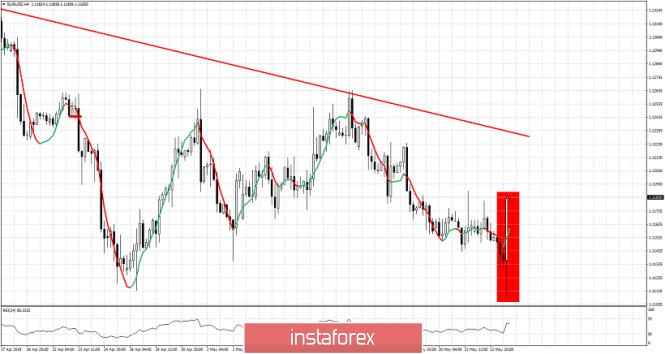 InstaForex Analytics: Bullish reversal candlestick pattern in the 4 hour chart of EURUSD