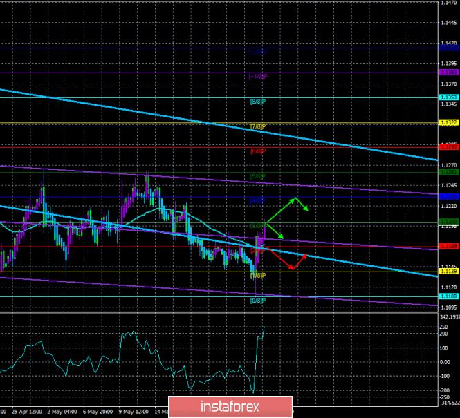 InstaForex Analytics: Обзор EUR/USD. 24 мая. Прогноз по системе «Каналы регрессии». Евро обновил минимумы и рванул вверх