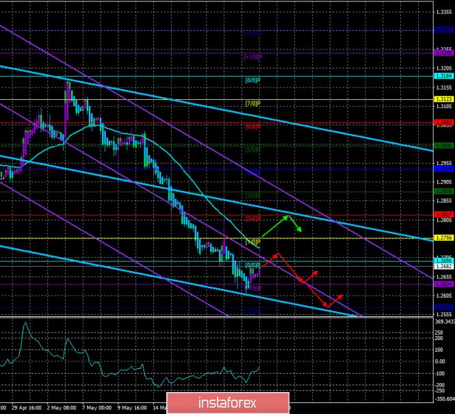 InstaForex Analytics: Обзор GBP/USD. 24 мая. Прогноз по системе «Каналы регрессии». Рынок ждет, что Мэй огласит сегодня дату своей отставки