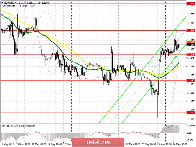 InstaForex Analytics: EUR/USD: план на американскую сессию 24 мая. Покупатели дотянулись до утреннего уровня 1.1206, но затем сбавили обороты