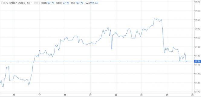 Курс валюты на 24.05.2019 analysis