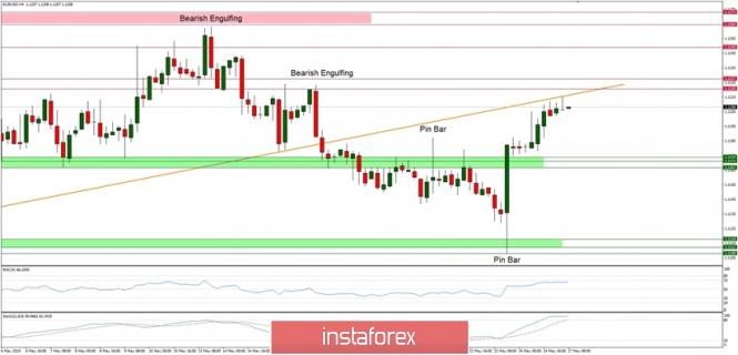 InstaForex Analytics: التحليل الفني لزوج اليورو/الدولار ليوم 27 مايو 2019