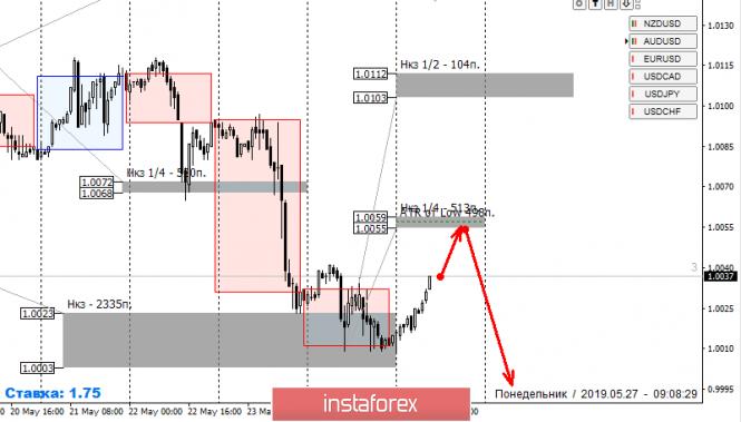 InstaForex Analytics: Контрольные зоны USDCHF 27.05.19