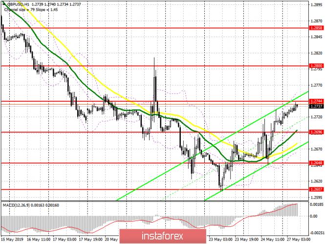 InstaForex Analytics: GBP/USD: план на европейскую сессию 27 мая. Восходящая коррекция будет зависеть от уровня 1.2744
