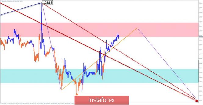 InstaForex Analytics: GBP/USD, AUD/USD. Упрощенный волновой анализ и прогноз на 27 мая