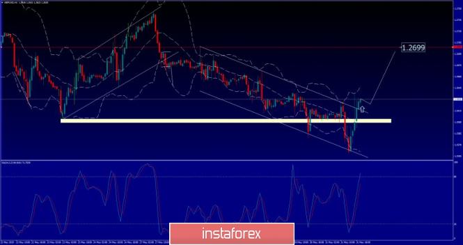Exchange Rates 31.05.2019 analysis