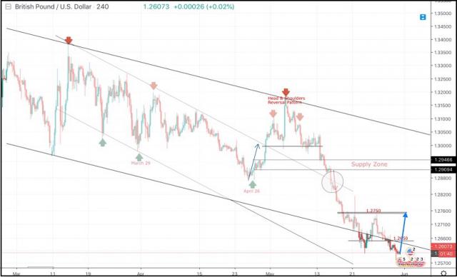 2019年5月31日:英镑/美元盘中技术分析和交易建议。