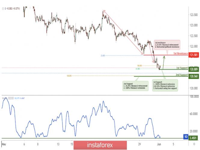 Exchange Rates 03.06.2019 analysis