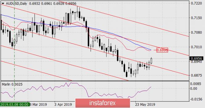Курс валюты на 03.06.2019 analysis