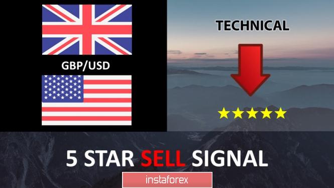 InstaForex Analytics:  คู่สกุลเงินปอนด์และดอลลาร์สหรัฐ ( GBP/USD) กำลังมุ่งหน้าไปยังแนวต้าน และเตรียมการปรับตัวลง!