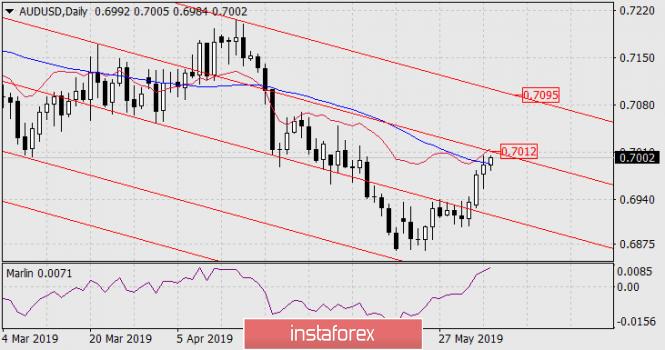 InstaForex Analytics:  Prognoza dla AUD/USD na 5 czerwca 2019 roku