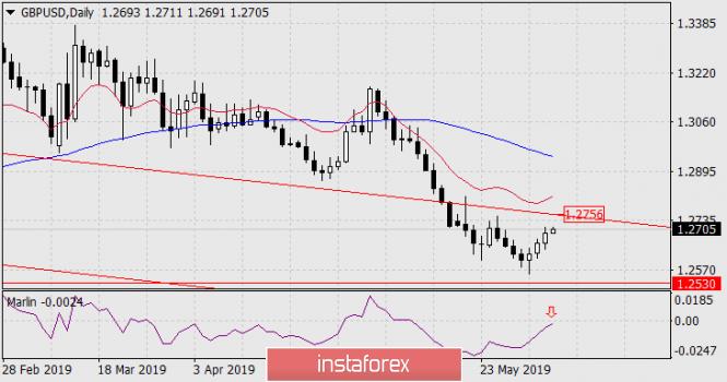 InstaForex Analytics:  Prognoza dla GBP/USD na 5 czerwca 2019 roku