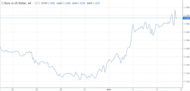 Exchange Rates 06.06.2019 analysis