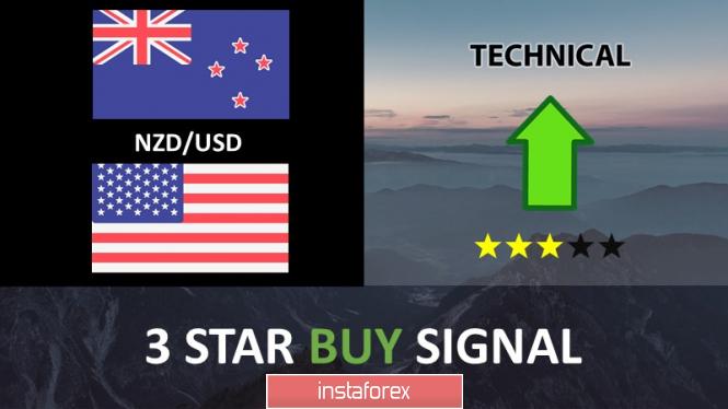 InstaForex Analytics:  คู่สกุลเงินดอลลาร์นิวซีแลนด์และดอลลาร์สหรัฐ (NZD/USD) กำลังมุ่งหน้าไปยังแนวรับ และเตรียมการดีดตัวขึ้น!