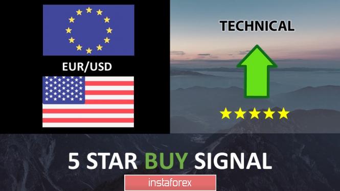 InstaForex Analytics: คู่สกุลเงินยูโรและดอลลาร์สหรัฐ ( EUR/USD) กำลังมุ่งหน้าไปยังแนวรับ และเตรียมการดีดตัวขึ้น!