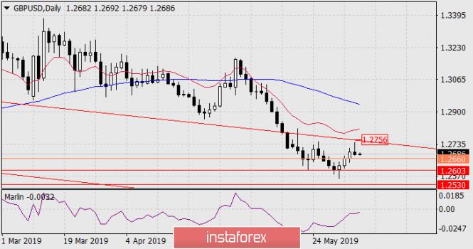 InstaForex Analytics:  Prognoza dla GBP/USD na 6 czerwca 2019 roku