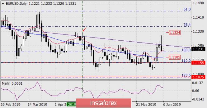 InstaForex Analytics:  Prognoza dla EUR/USD na 6 czerwca 2019 roku