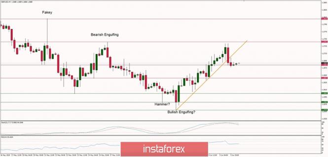 InstaForex Analytics: การวิเคราะห์ทางเทคนิคของคู่สกุลเงินปอนด์และดอลลาร์สหรัฐ( GBP/USD)  สำหรับวันที่ 6 เดือนมิถุนายน ปี2019